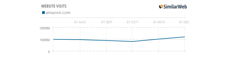 Monthly Visits to Competitor Website