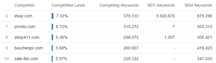 Competitor Website Search Engine Marketing Competitors