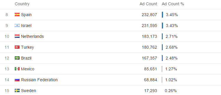Top Countries for Display Advertising - Competitive Analysis