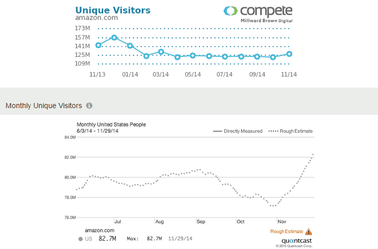 Competitor Monthly Unique Visitors Analysis