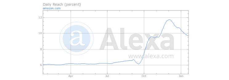 Daily Percentage of All Internet Users Reaching Competitor Website