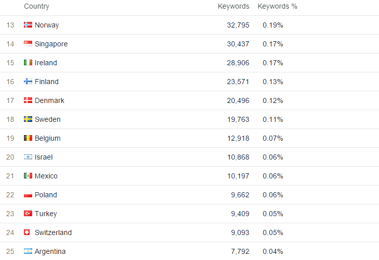 Compettor Organic Google Keywords By Country