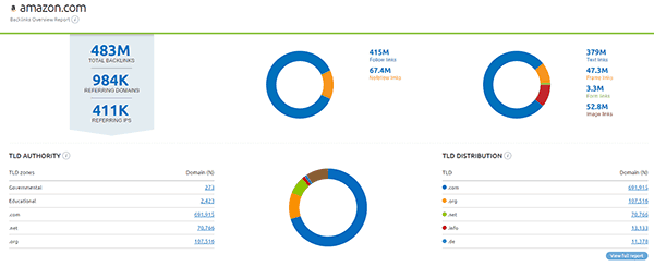 semrush-backlinks-report and this tool also offers domain overview