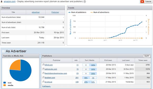 using semrush-display-advertising-data-review