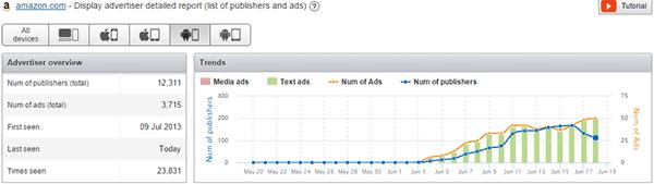 semrush-statistics-change-according-mobile - backlinks analysis results