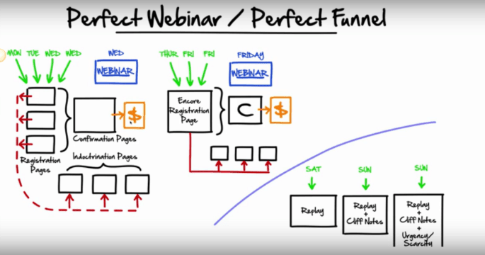 Perfect_Webinar_Funnel - Leadpages alternative
