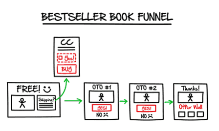 bookseller funnel