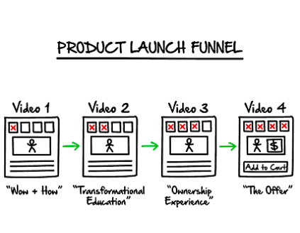 leadpages alternative -product_launch_funnel