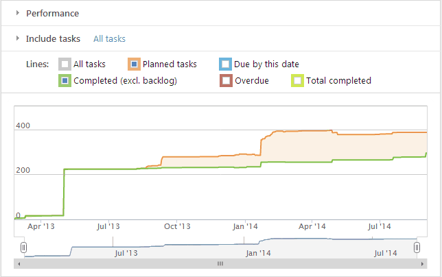 Wrike Performance Chart