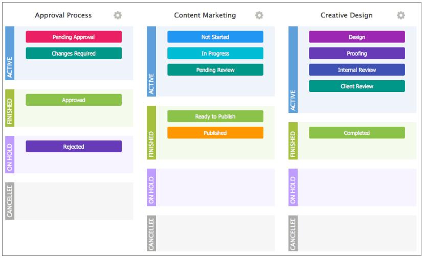 Wrike Customised workflows