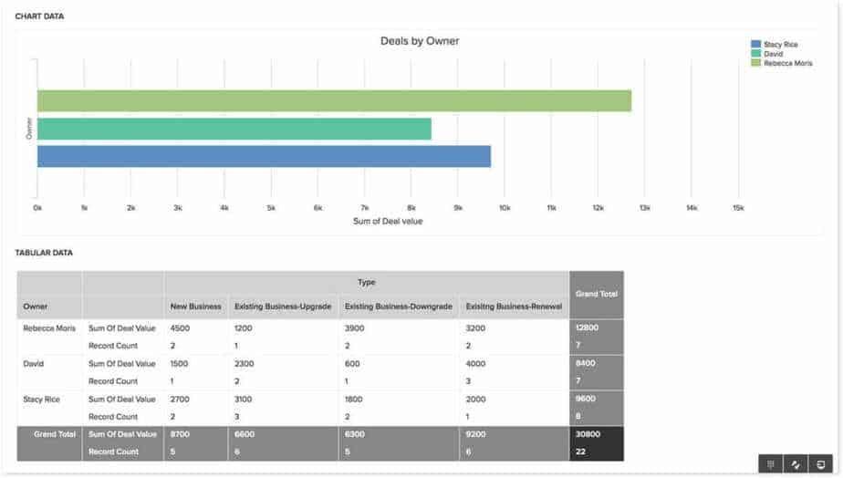 data and reports freshdesk
