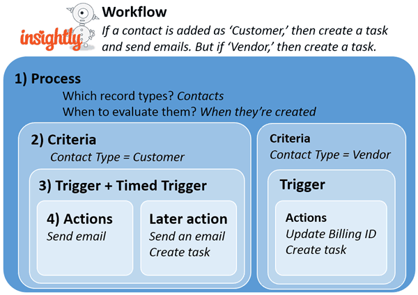 Workflow inside insightly crm