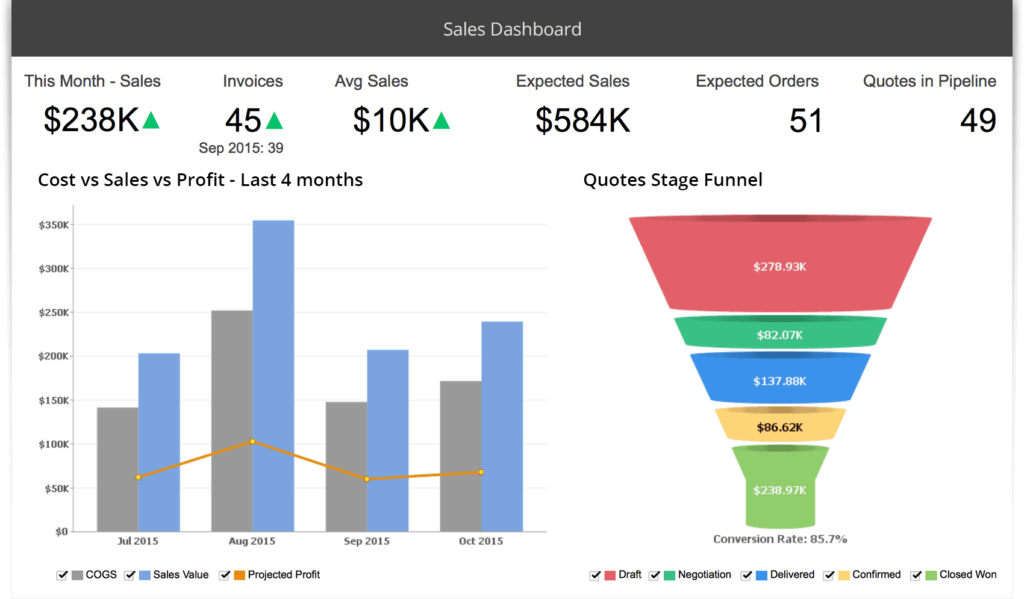 zoho reports and dashboards