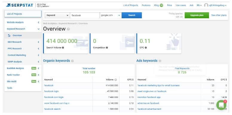 SEMrush Alternative serpstat - keyword variation serpstat
