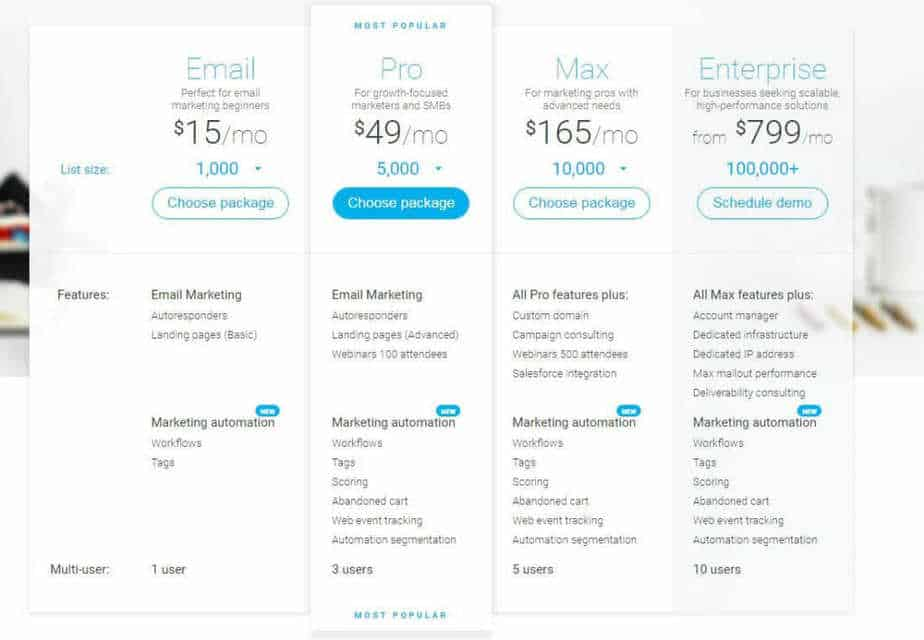 GetResponse pricing compared with MailChimp