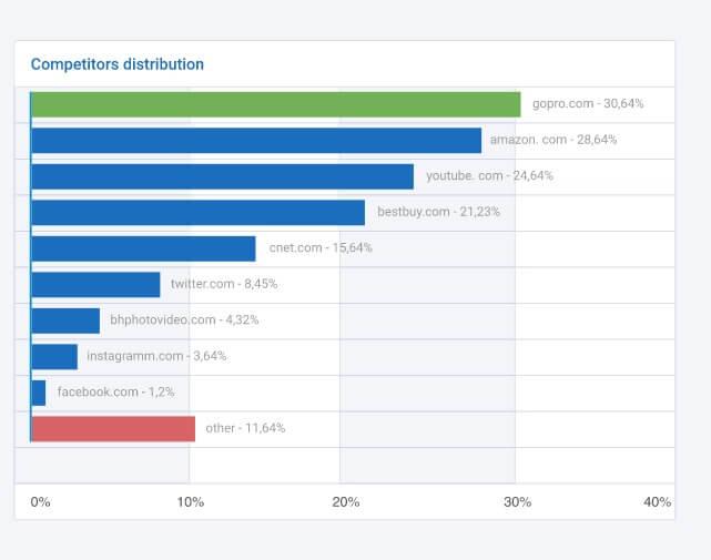 SEMrush Alternative serpstat - ranking analytics