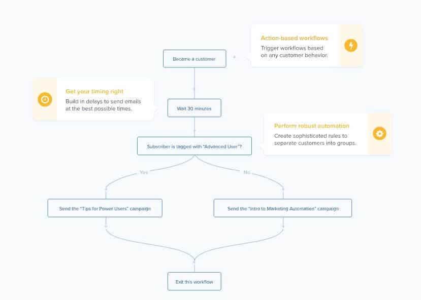 Drip workflow - HubSpot Alternatives