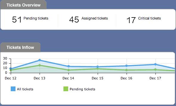 happyfox_analytics - freshdesk alternatives