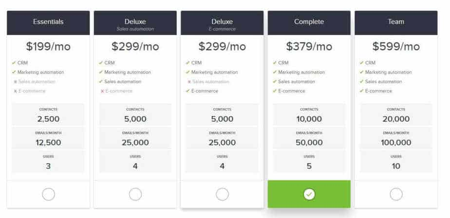 InfusionSoft Pricing - Similar to HubSpot