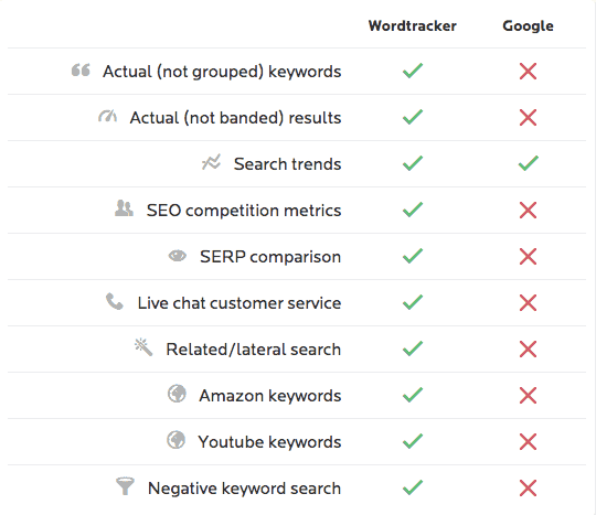 wordtracker-vs-google-keyword-planner