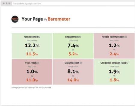 social-media-management-tool-agorapulse-facebook-barometer