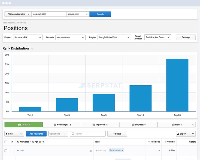 serpstat screenshot - SEMrush vs Serpstat - link building tool - take a look at their position tracking tool- backlink audit tool results