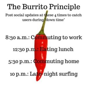 burrito priciple