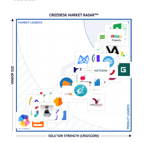 Project management software market radar- workzone -proofhub - paymo - xero - project management tools for teams