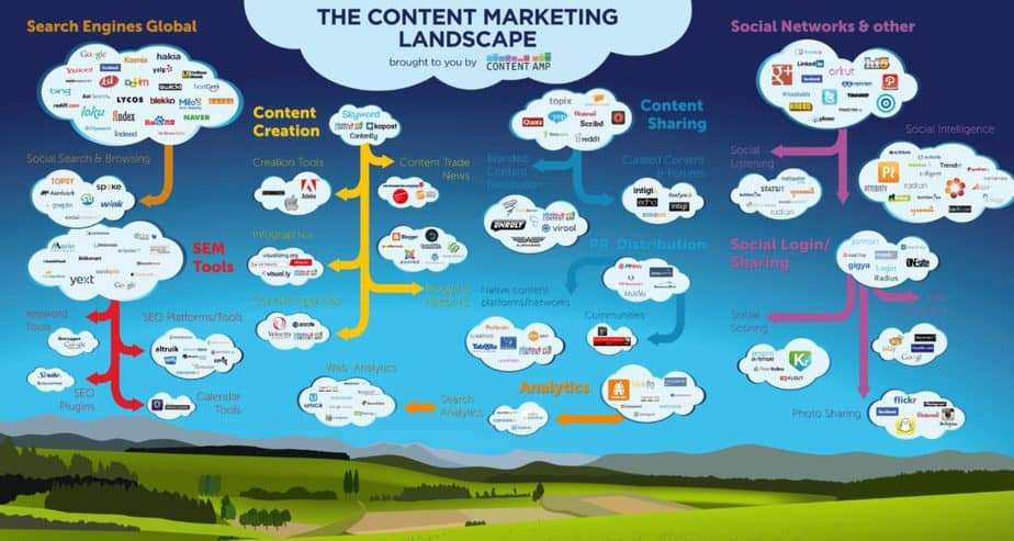 tools for content marketers - drag and drop - content marketing strategy - manage blog posts and marketing campaigns