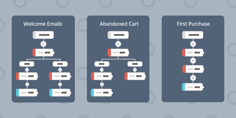 Moosend- Types of marketing automation workflows