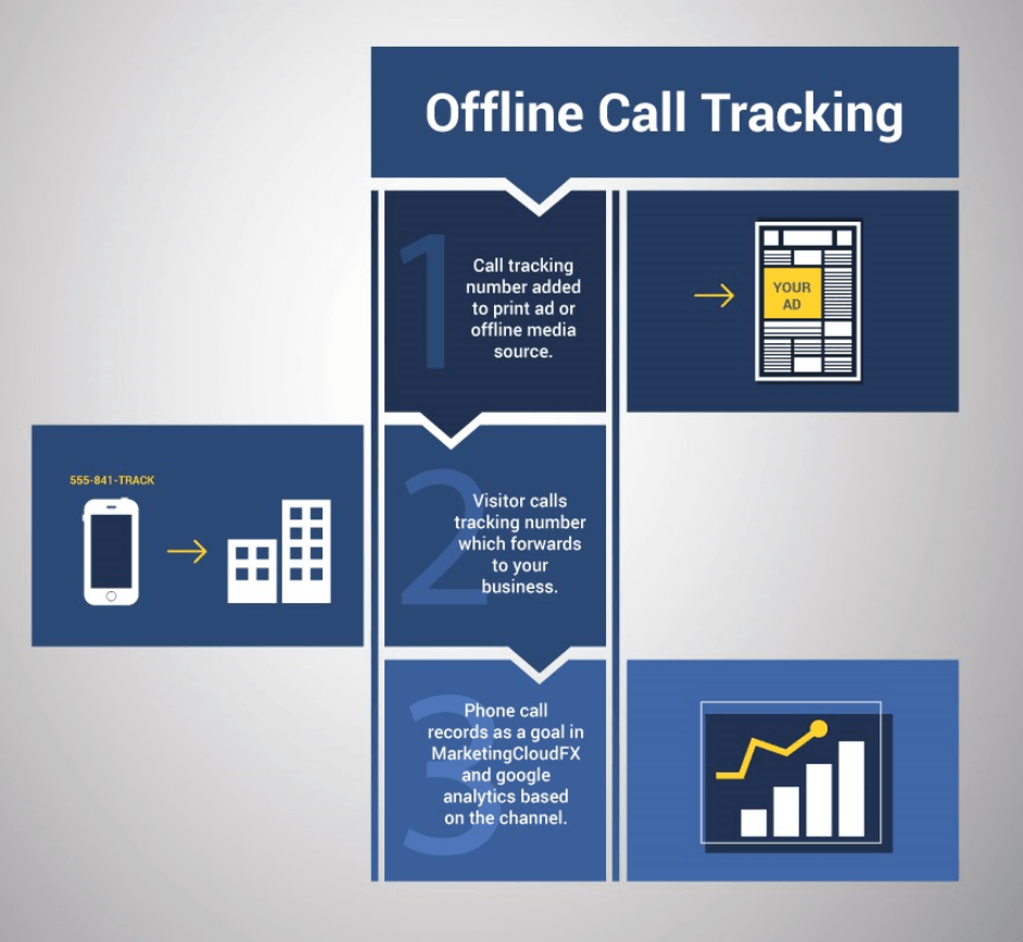 Track incoming calls
