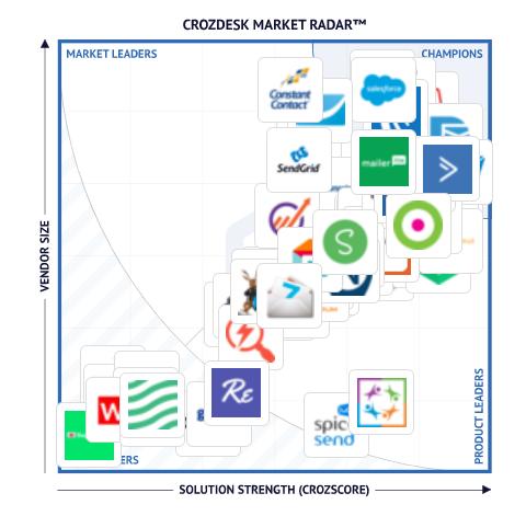 22 More MailChimp Alternatives for Performance Email Marketing 8