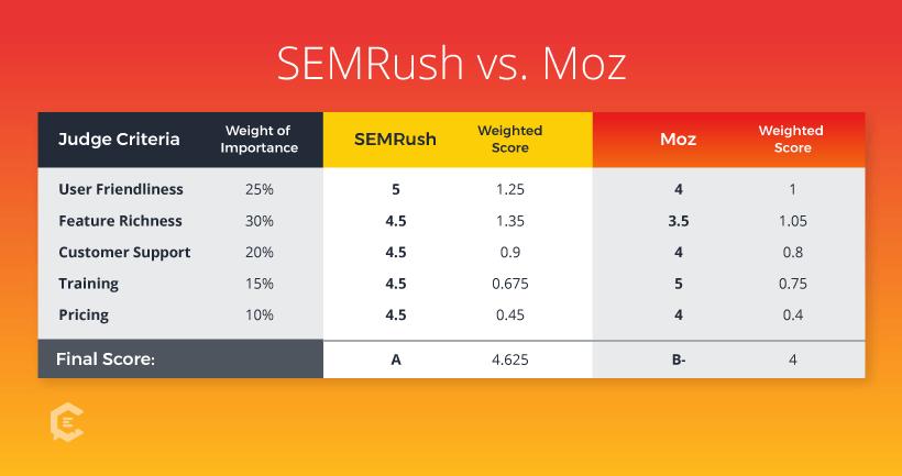 Seo Moz vs Semrush