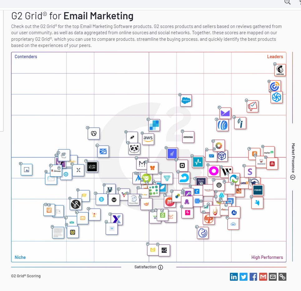 8 [Foolproof] Tools with Email Marketing for eCommerce 8