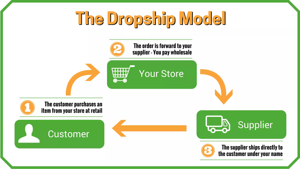 Dropshipping website builders - shopify