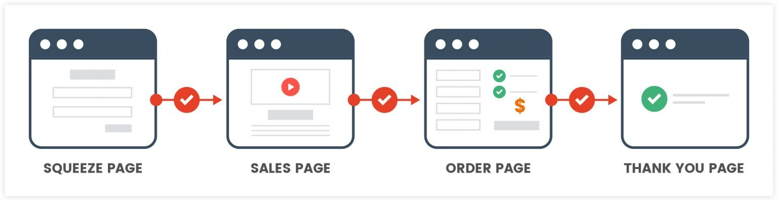 clickfunnels alternatives - landing page builder features include ease of use - able to build - creating marketing solution finally