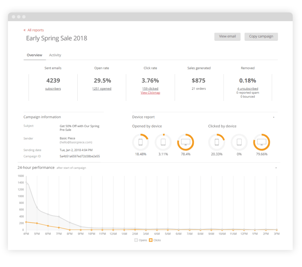 Omnisend reporting dashboard view