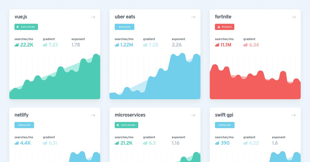 tools for content creators - exploding topics