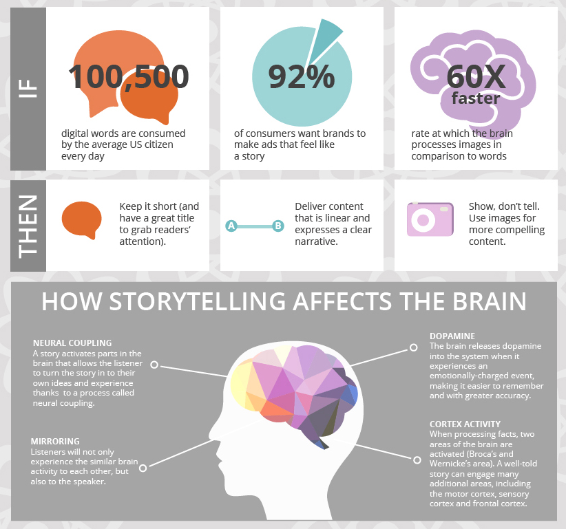 How to Use Storytelling to Strengthen Your Brand 1