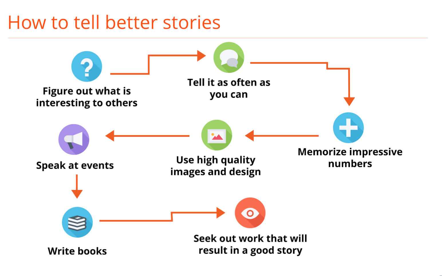 How to Use Storytelling to Strengthen Your Brand 2