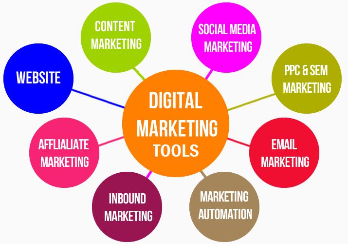 digital marketing tools - content management