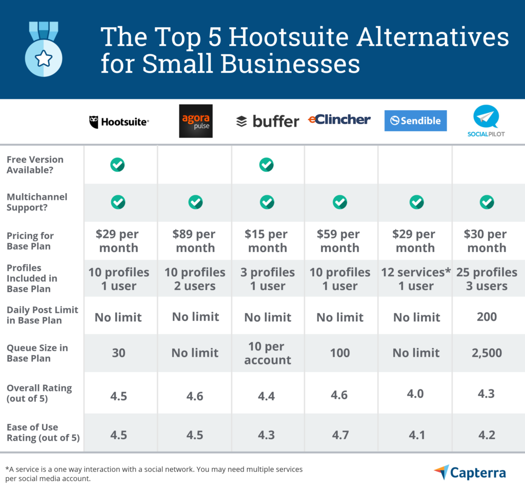 11 Hootsuite Alternatives You Must Try 1