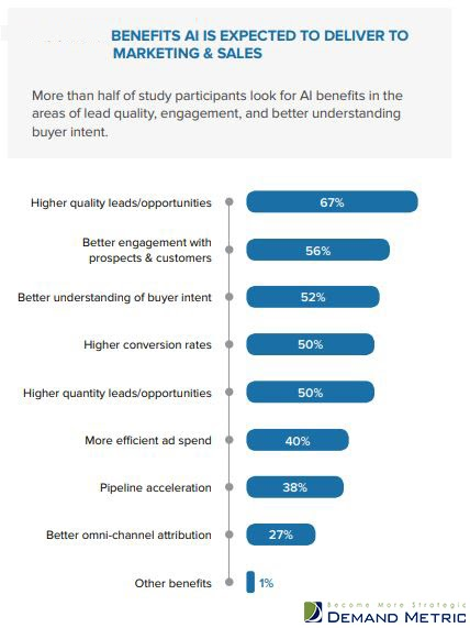 Pros and cons of implementing AI into your email marketing campaign 2