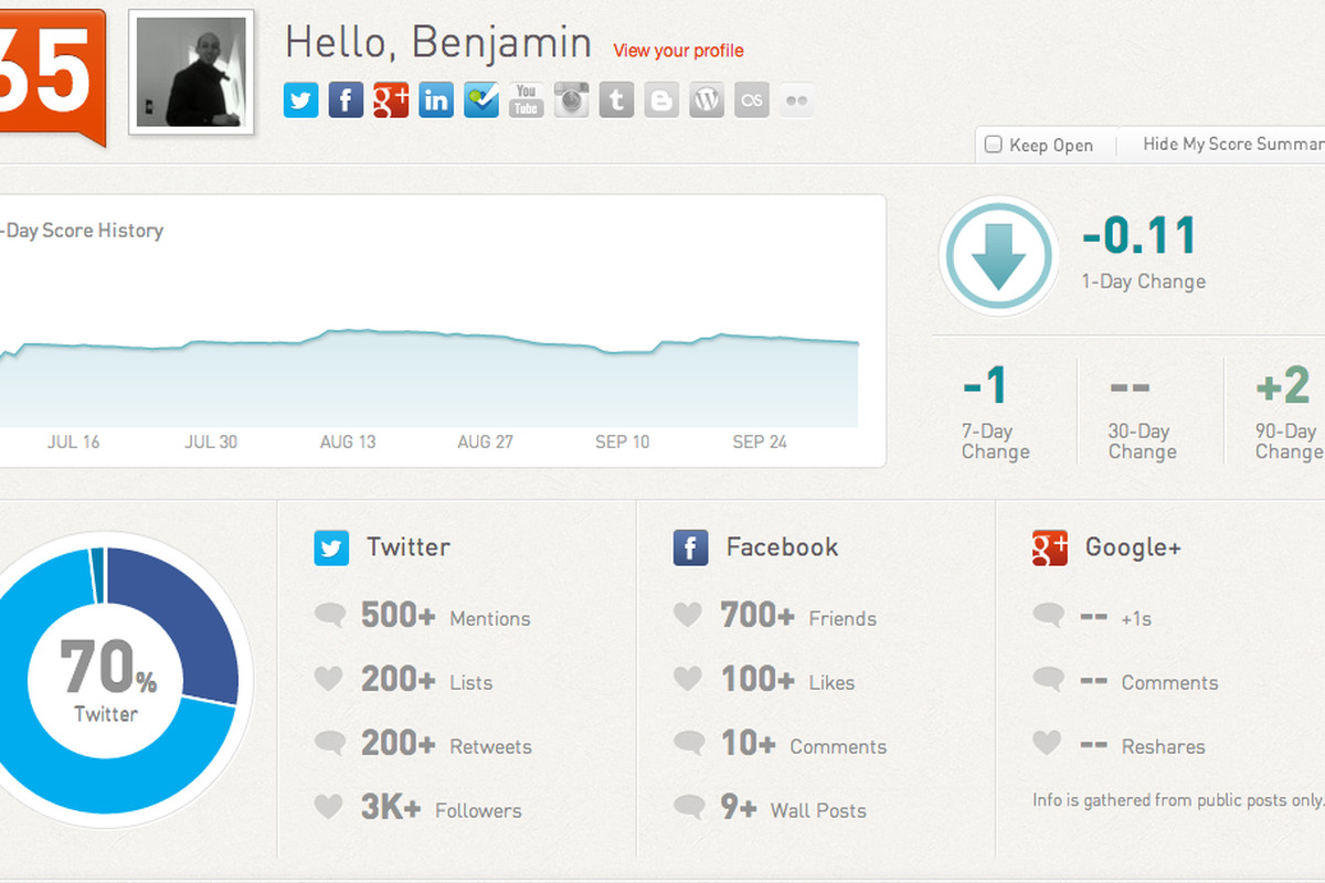 Klout score management - average keyword research and editorial calendar  - content strategy
