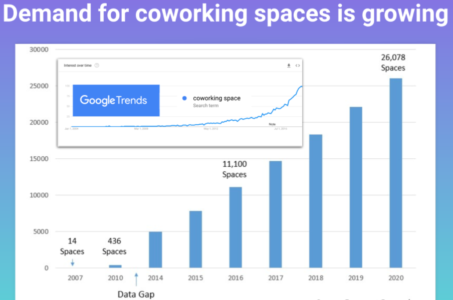 Covid-19's Effects On Coworking Space: Disruptions, Importance, And The Future 3