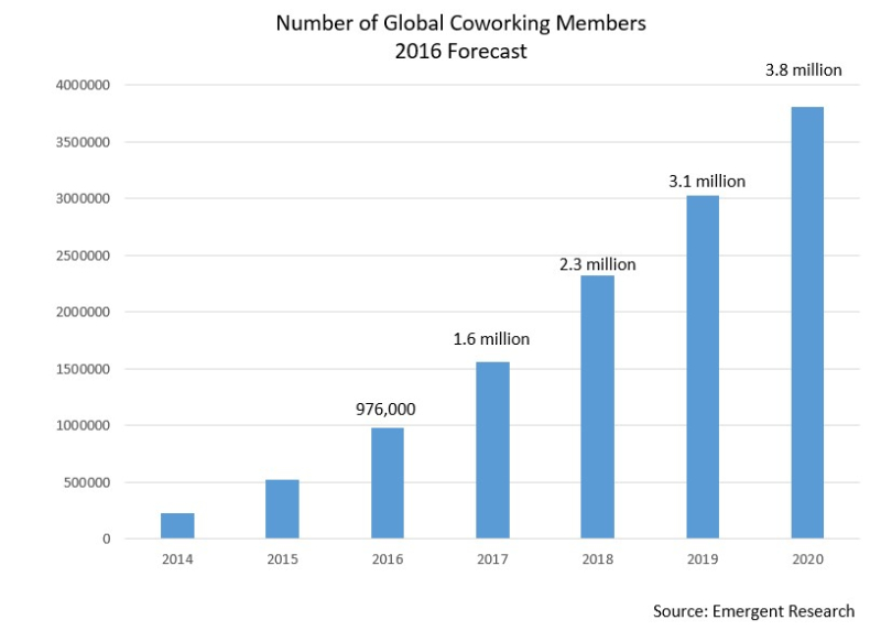 Covid-19's Effects On Coworking Space: Disruptions, Importance, And The Future 4