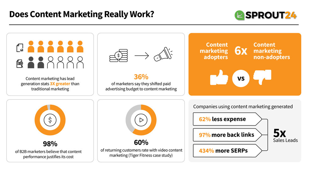 How to Automate Your Content Marketing Tasks? Tips For Marketers 11