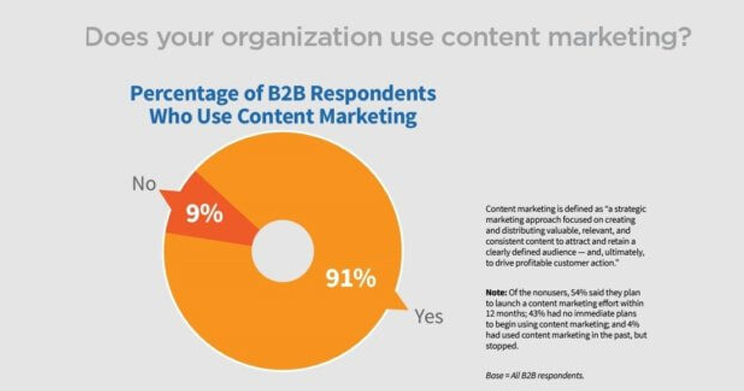 How to Automate Your Content Marketing Tasks? Tips For Marketers 9