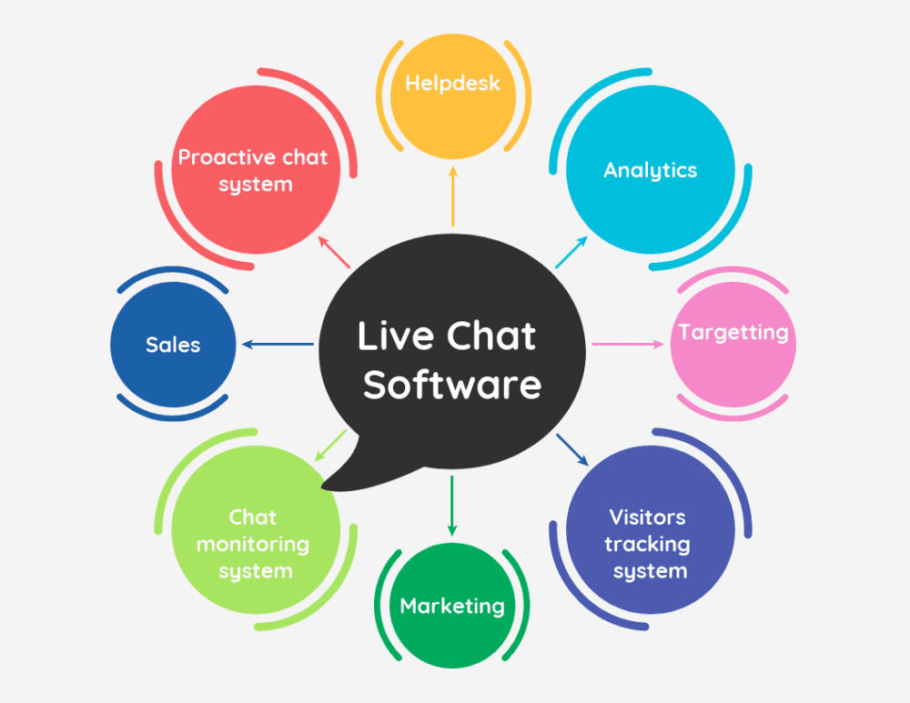 Live chat software with various features
