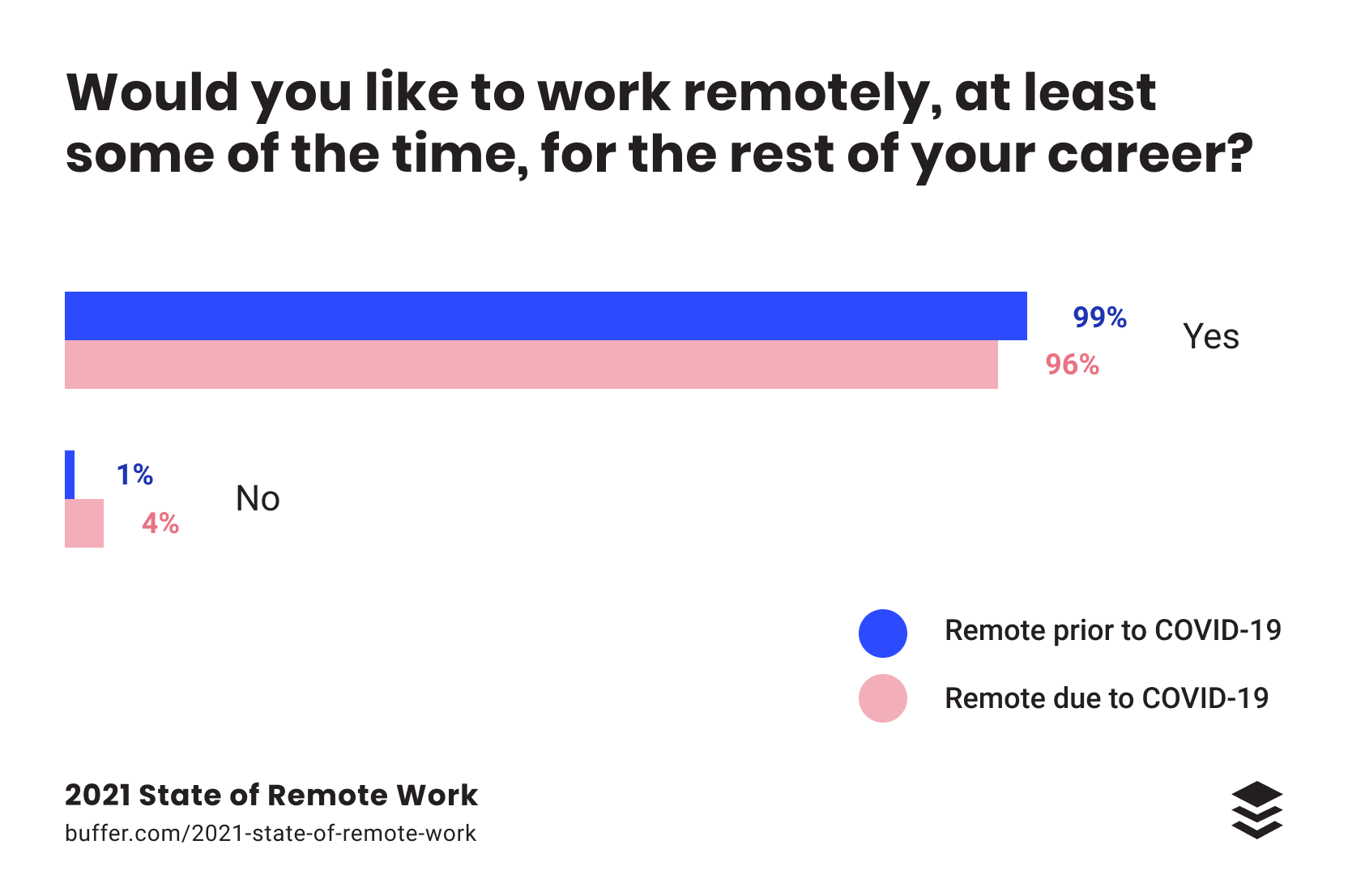 2021 state of remote work